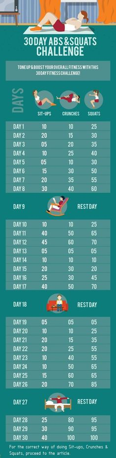 Give your body some attention and take up this 30 day abs and squat challenge and boost your core, leg and butt muscles and body strength to the max! The three workouts involved in this challenge will certainly assist you achieve those hot abs and lower body. Build up your core muscle till you reach your goal on the 30th day! Continue to the article for detailed instructions.