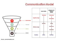 Communication Models AIDA | Hierarchy of Effects #funnel #aida #model