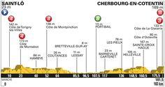 Vivez en direct l'Etape 2 : Saint-Lô > Cherbourg-en-Cotentin (183 km)