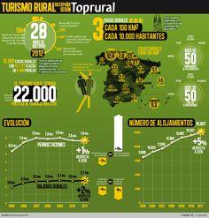 Infografía Evolución del Turismo Rural en España: http://blog.toprural.com/infografia-evolucion-del-turimo-rural-en-espana/