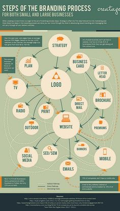 steps of the branding process infografia infographic marketing Logo Marketing, Marketing En Internet, Inbound Marketing, Business Marketing, Content Marketing, Social Media Marketing, Marketing Ideas, Marketing Tools, Mobile Marketing