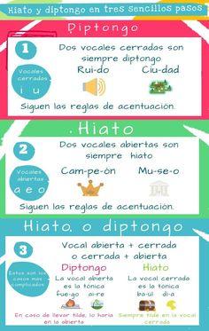 Diptongo/hiato Ap Spanish, Spanish Grammar, Spanish Language Learning, Spanish Teacher, Teaching Spanish, Language Arts, English Language, Bilingual Classroom, Bilingual Education