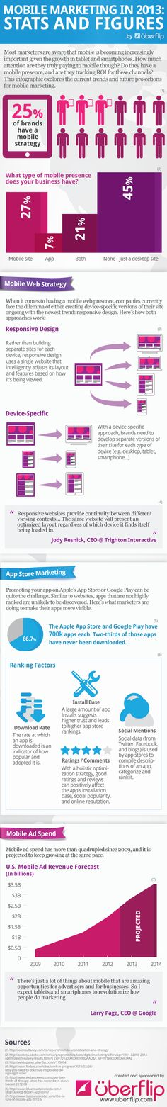 INFOGRAPHIC: Mobile Marketing in 2013 — Stats and Figures