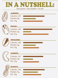 Nutrients in Almonds - Almonds are a superb source of polyunsaturated and monounsaturated oils, protein, magnesium, potassium, zinc, iron, calcium and vitamin E.