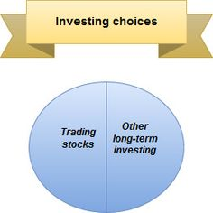Money Bear Club answers: What gives better returns, trading stocks or long-term investing? Can trading stocks be better than long-term investing? What Gives, Investing In Stocks, Saving Money, Budgeting, Bear, Club, Bears, Budget