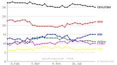 Umfrageverlauf: Bundestagswahl (#btw) - INSA - bis 20.09.2016