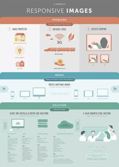 Responsive images infographic