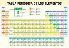 Tabla periodica dinamica interactiva tabla periodica tabla elementos de la tabla periodica tabla periodica de los elementos quimicos tabla periodica de urtaz Images