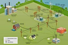 power generation,transmission,and distribution by smart grids - Electrical Engineering Pics: power generation,transmission,and distribution by smart grids Electrical Grid, Electrical Circuit Diagram, Electrical Projects, Computer Engineering, Electronic Engineering, Electrical Engineering, Dc Circuit, Circuit Design, Electrical Substation