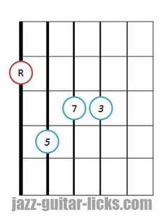 Drop 2 Major seventh guitar chord root 6