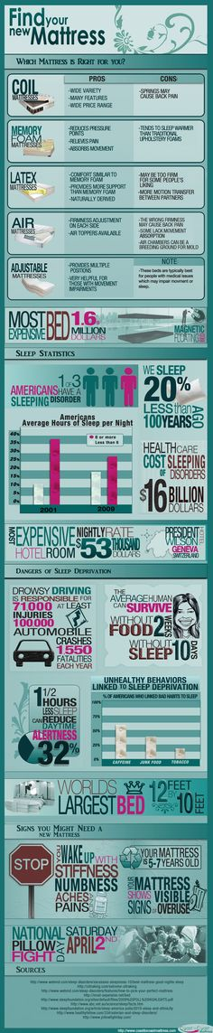 An Infographic About Mattresses [Infographic]