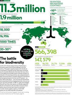 The Battle for Biodiversity #Battle #Biodiversity #Infographics