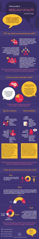 El mercado oculto de las ofertas de empleo. http://erafbadia.blogspot.com.es/2014/11/el-mercado-oculto-de-las-ofertas-de.html  #infografia #infographic #empleo #rrhh