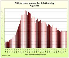US Official Unemployed Per Job Opening.