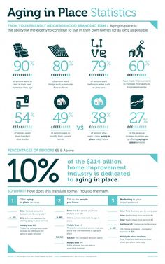 Aging in place is growing trend, check out the info graphics!