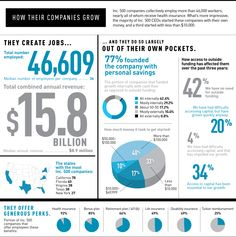 This is SO COOL: 33% of the companies on the Inc 500 List were started with less than 10K!