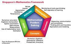 Tofte's Grade - Math in Focus: About Singapore Math Mental Math Strategies, Math Resources, Math Activities, Therapy Activities, Math In Focus, Math Fact Practice, Singapore Math, Science Experience, Math Enrichment