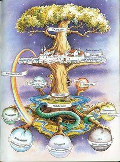Nine Worlds of Norse Mythology