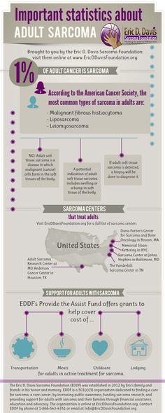 Infographic: Adult Sarcoma  Sarcoma Blog Posts, Cancer Blog Posts: http://www.ericddavisfoundation.org/2013/05/