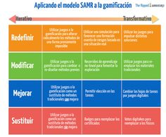 samr gamification.001 Pe Class, Flipped Classroom, Coaching, 1, Content, Learning, School, Books, Higher Education