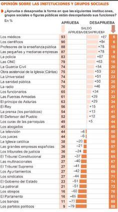 Encuesta sobre instituciones en España 2012