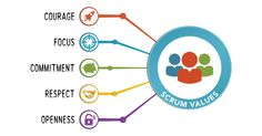 В июле 2016 года появилась обновленная, 5-я по счету версия Scrum Guide. Авторы добавили раздел о ценностях для достижения эффективной работы без противоречий и недопониманий. Давайте разберемся, что это за ценности и как их грамотно внедрить в команду.