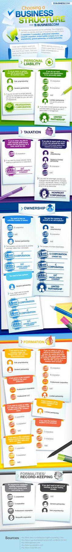 Hola: Una infografía sobre cómo elegir el tipo de empresa. Un saludo