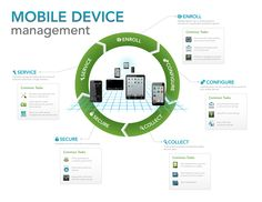 Mobile Device Management In The Workplace: It makes no difference whether devices are employee-owned or company provided—if they are accessing your clients' networks, the threat is real and potentially costly. Call CIO Today to Protect Your Business Mobile Device Management, Workplace, How To Apply, Messages, Marketing, Business, Design, Life, Text Posts