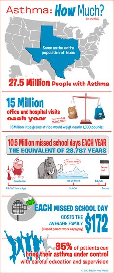 An infographic on the basics of asthma in the U.S.