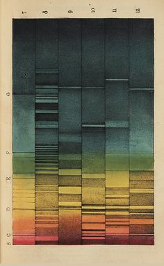 Spectra of Daylight through Coloured Gasses & Vapours.   Plates from William Allen Miller's article On some cases of lines in the prismatic spectrum. Part of the digital collection Color and Optics.