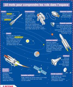 Fiche exposés : Dix mots pour comprendre les vols dans l'espace