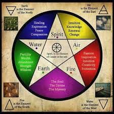 The pentacle or pentagram has a long history as a symbol used in alchemy and western occultism; it was adopted as a symbol in Wicca in c. Wicca Witchcraft, Magick, Wiccan Witch, Wiccan Books, Wiccan Art, Wiccan Jewelry, Medieval Jewelry, Gemstone Jewelry, Book Of Shadows