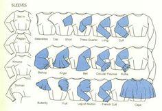 Sleeve types
