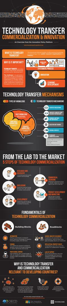 Technology Transfer: Commercialization and Innovation Infographic. An overview from the Innovation Policy Platform. Learn the types of technology transfer mechanisms and why technology transfer and commercialization is relevant to developing countries. Types Of Technology, Technology Design, Digital Technology, Science And Technology, Change Management, Knowledge Management, Innovation Management, Technology Transfer, Systems Engineering