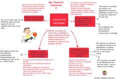 Capture d'écran 2015-07-13 à 15.56.57 Petite Section, Journal, Silhouette Portrait, Yoga, Image, Kindergarten Classroom, Nursery School, Mental Map, Index Cards