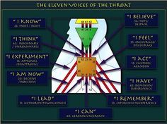 humandesign | 11 Voices of the Throat - based on your defined gate (s) or channel (s)