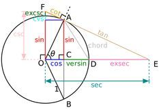 This is a graphical construction of the various trigonometric functions from a chord AD (angle θ) of the unit circle centered at O. In addition to the modern trigonometric functions sin. Math Teacher, Math Classroom, Teaching Math, Math Tutor, Teacher Quotes, Math Help, Fun Math, Math Resources, Math Activities
