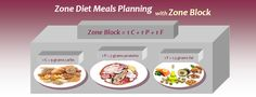 Zone Diet Meals Planning: What You Need to Know   Diet Plan 101