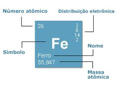 entender elementos tabela periodica - Pesquisa Google