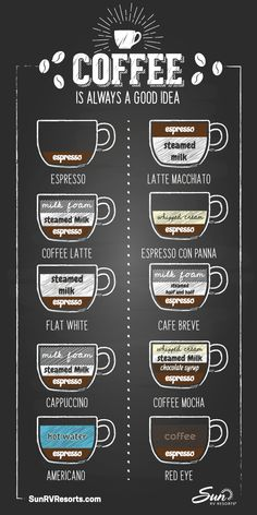 Confused by the coffee conundrum? We hope this helpful infographic showcaseing differnt types of coffee drinks will encourage you to try something new! Coffee Shop Menu, Coffee Shop Design, Coffee Drink Recipes, Coffee Drinks, Coffee Chart, Coffee Types Chart, Coffee Infographic, Circle Infographic, Timeline Infographic