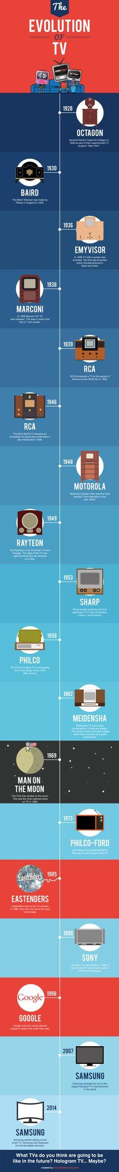 The Evolution of #TV - Do you fancy an infographic?  There are a lot of them online, but if you want your own please visit http://www.linfografico.com/prezzi/  Online girano molte infografiche, se ne vuoi realizzare una tutta tua visita http://www.linfografico.com/prezzi/