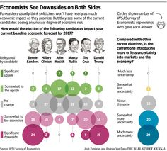 U.S. Election Turmoil Fuels Economic Uncertainty, WSJ Survey Says - WSJ
