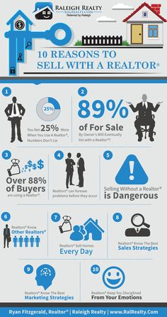 Does a Realtor make you more money? Here is 10 reasons to sell with a real estate agent rather than sell for sale by owner!