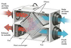 energy recovery ventilator - Google Search
