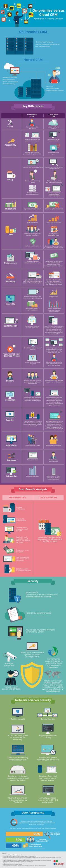 CRM tradicional vs CRM en la Nube #infografia #infographic #marketing