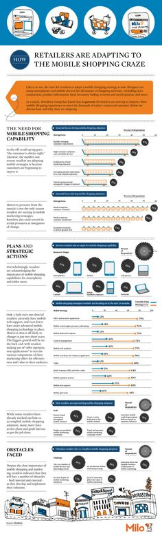 Retail Infographics | www.offonretail.nl | @Peter van Soest | OFF=ON Retail | www.twitter.com/PetervanSoestNL