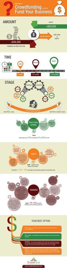 #Crowdfunding: una opción para los emprendedores