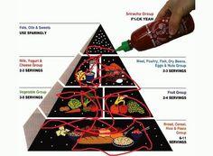 Sriracha Food Pyramid