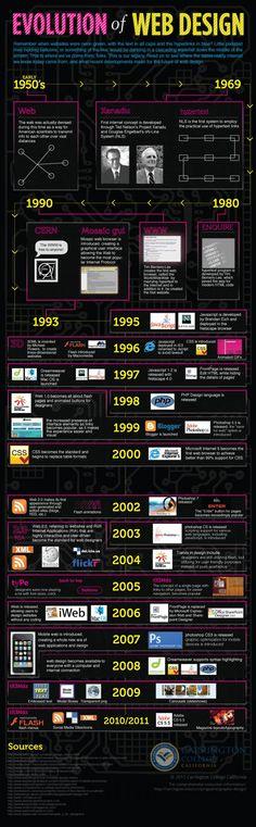 #ElSaborDigital Evolution of Web Design Infography #CCentral
