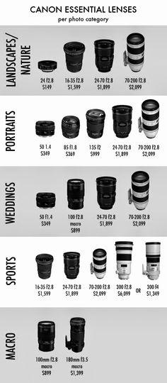 DSLR Lens Functions | Canon